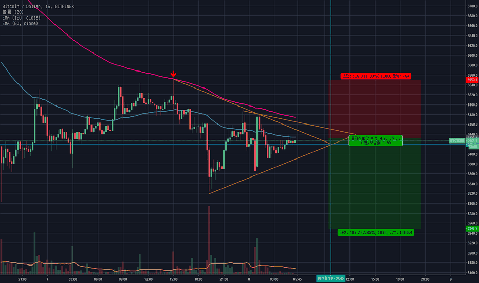 BTCUSD: BTC Short Term REVIEW KOREA TIME