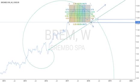 BREM: Brembo