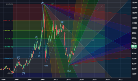 CL1!: OIL 20 YEAR VIEW BY DANIEL BRUNO, CHARTERED MARKET TECHNICIAN