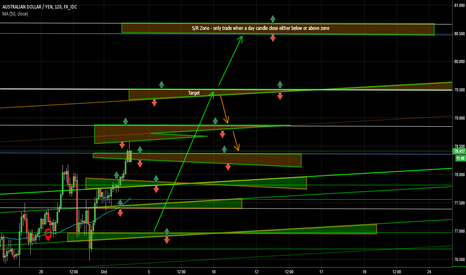 AUDJPY: AUGJPY Buy at support zones to the Target
