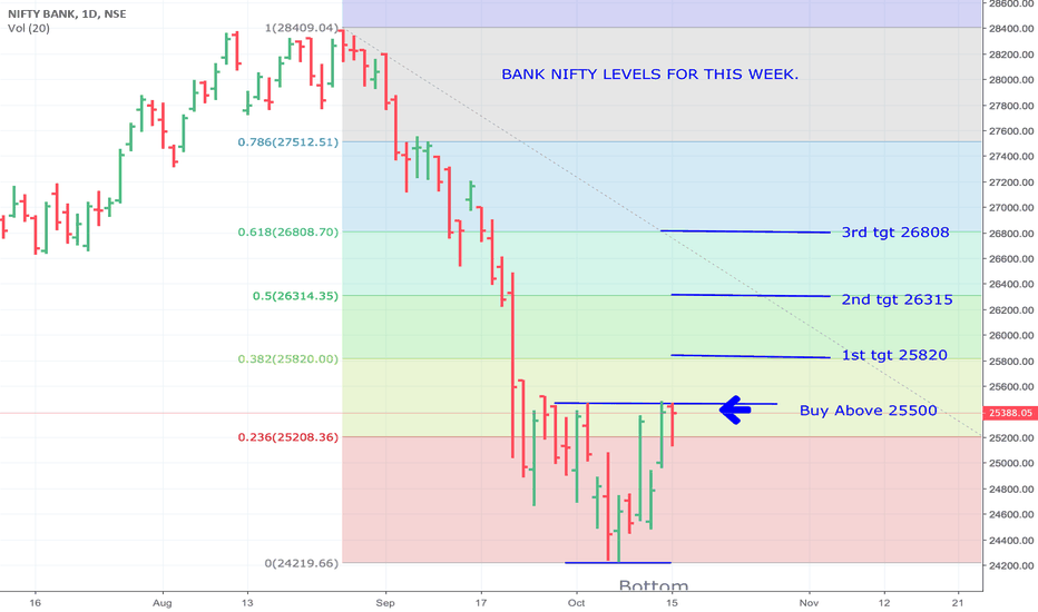 BANKNIFTY: BANK NIFTY LEVELS FOR THIS WEEK