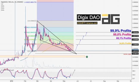 DGDBTC: DigixDAO is a PUMP, Buy best opportunity. Targets levels inside.