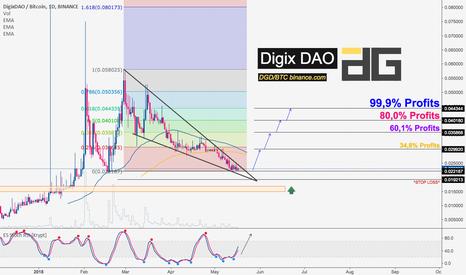 DGDBTC: DigixDAO is a PUMP, Buy best opportunity. Targets levels inside.