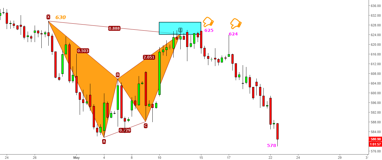 Auropharma - Target Done- fall from 625 to 578 -Bat's Curse