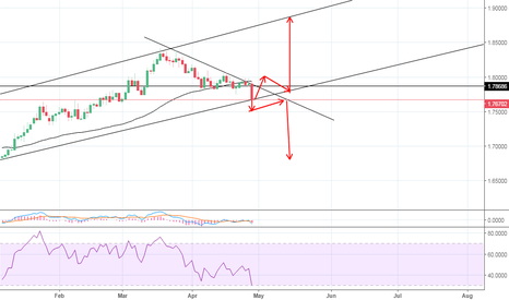 GBPCAD: Is the trend line going to be broken for further down movement?