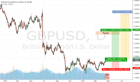 GBPUSD: There may be no BREXIT - an opportunity to buy GBPUSD