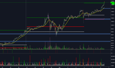 BTCUSD: BTCUSD up move for the week complete?