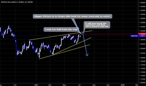 GBPUSD: GBPUSD Sell Setup By Wave Analysis