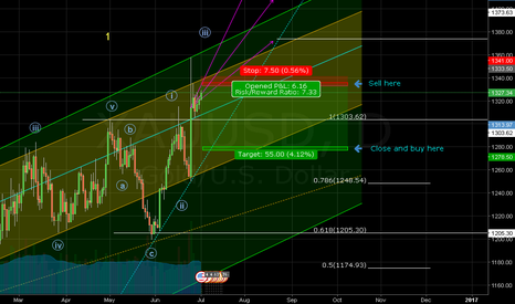 XAUUSD: Trading guide for next 2 to 3 weeks