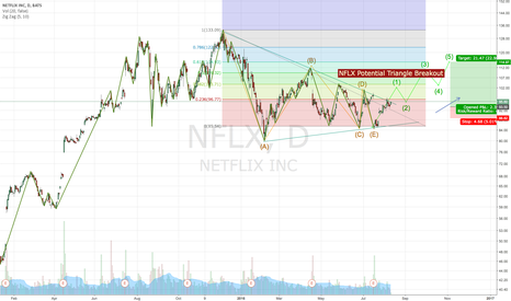 NFLX: NFLX Bullish Trade Setup