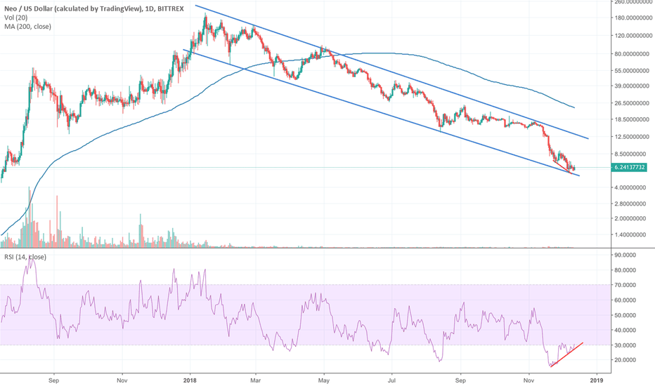 NEOUSD: #NEO's -97% descending channel. Looks set to bounce at this leve
