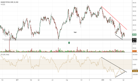 BPCL: BPCL to be considered for long position if todays high is broken
