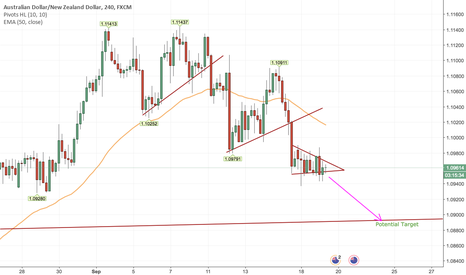 AUDNZD: Short AUDNZD Short Term Based On H4 Time Frame Breakout