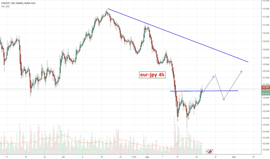 EURJPY: Euro-jpy despierta de tanto castigo.