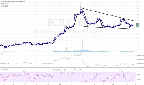BCRX: $BCRX accumulate