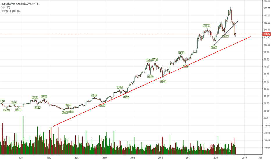 EA: it might take more days/weeks to go to red trend line