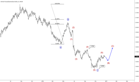 GBPAUD: GBPAUD: Big Three Wave Move To The Downside Seems Completed