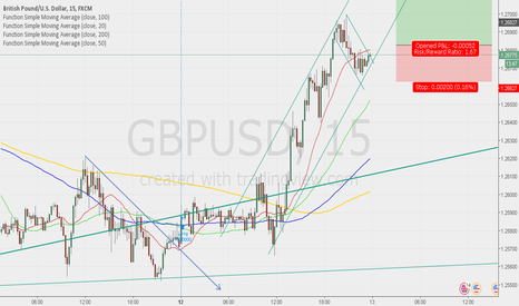 GBPUSD: Buy After Breakout