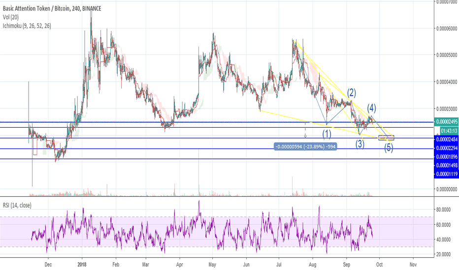 BATBTC: $BAT Holders! Save 20% If You Sell Now and Buyback Later!