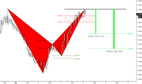 GBPAUD: (1h) Bearish Bat rejecting the previous Top?