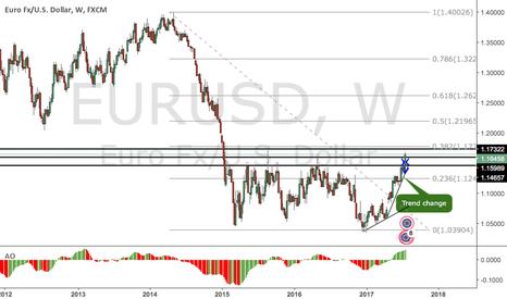 EURUSD: EURUSD : trend still in uptrend