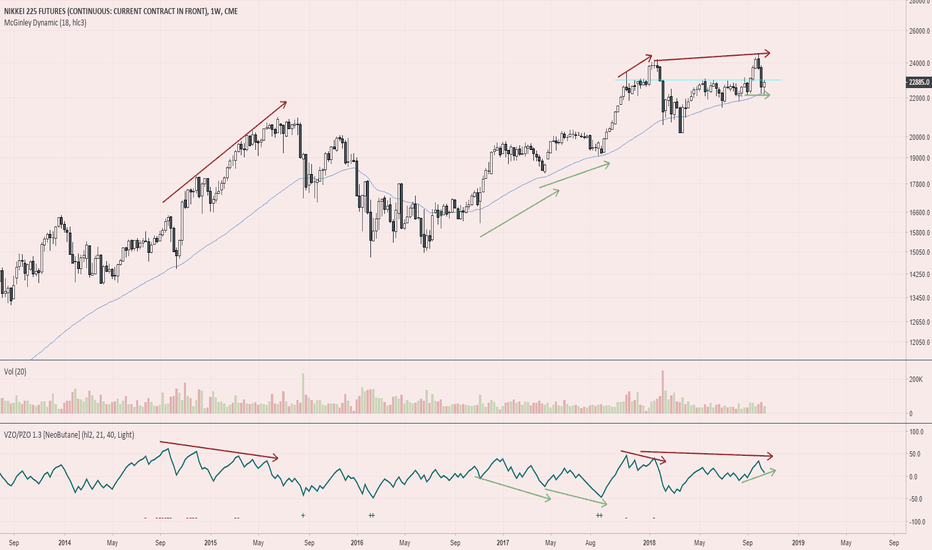 NY1!: Nikkei 225 - Exaggerated Bullish Divergence On Support