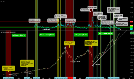 SPX: SPX - Listed of all the Financial Crisis on SPX since 1980
