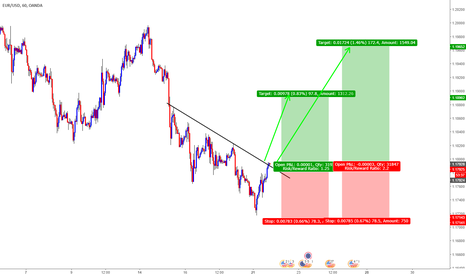 EURUSD: EUR/USD Long Trade Opportunity