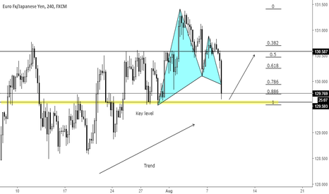 EURJPY: Trend continuation gartley pattern at key level