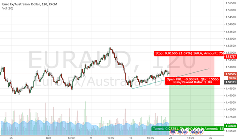 EURAUD: Sell the break of trendline.