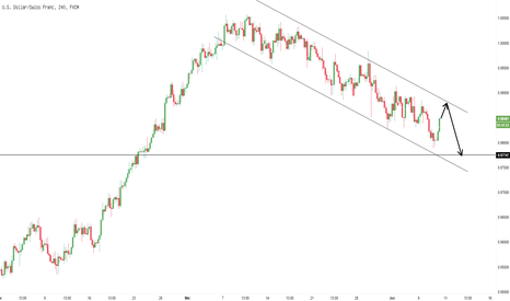 USDCHF: Channel Sell