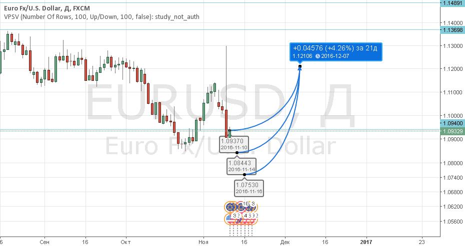 EURUSD Buy
