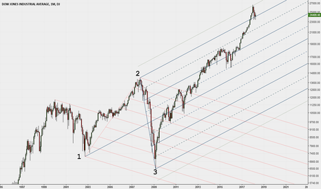DJI: Dow Jones e 2 Median Lines