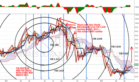 BIB: Don's CIRCLE THE WAGONS (CTW) SUGGESTS BIB 50% RETRACEMENT UP