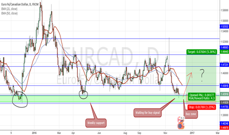 EURCAD: EURCAD reversal coming? Looking for buy signals