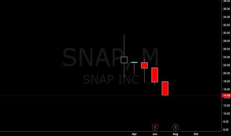 SNAP: Sell