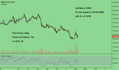 BOSCHLTD: Seems to be weak in coming days...