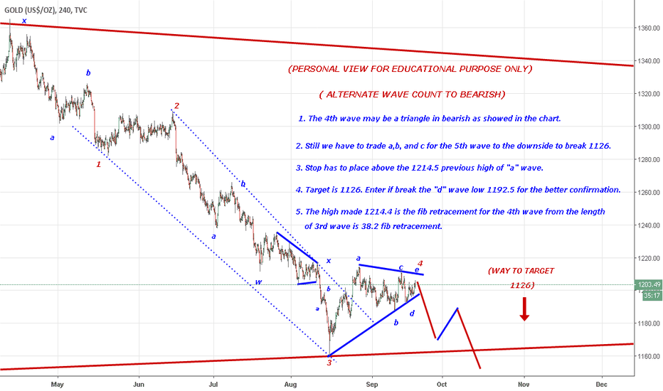 GOLD: Bearish view in GOLD for the POSITIONAL 4th wave triangle may be