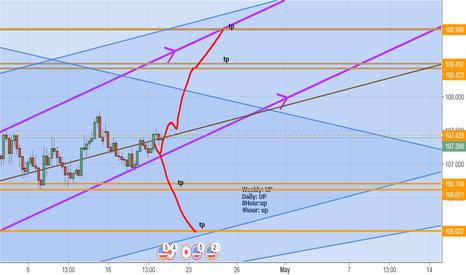 USDJPY: usd yen analysis