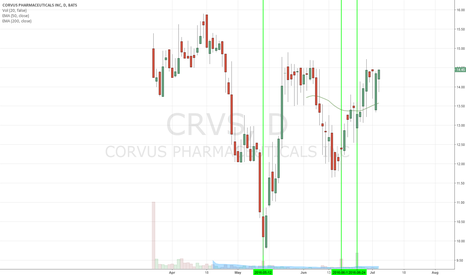 CRVS: Rip through ceiling