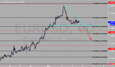 EURUSD: EUDUSD Short - Descending Triangle