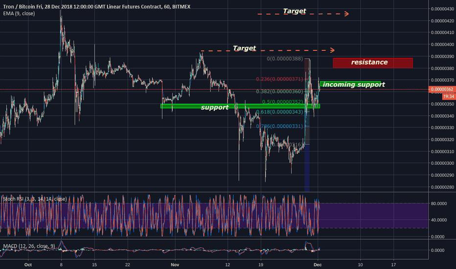 TRXZ18: TRXZ18 LONG POSITION 10x , Trading strategy!!