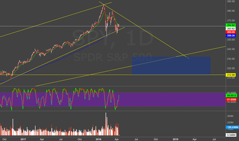 SPY: Where I see SPY going within the year.