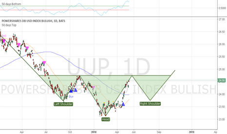 UUP: Inverse Head and Should