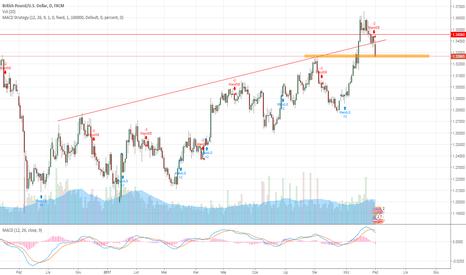 GBPUSD: GBP-USD zgodnie z analizą długoterminową