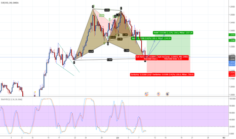 EURUSD: BAT - 4H - BUY