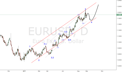 EURUSD: #EUR