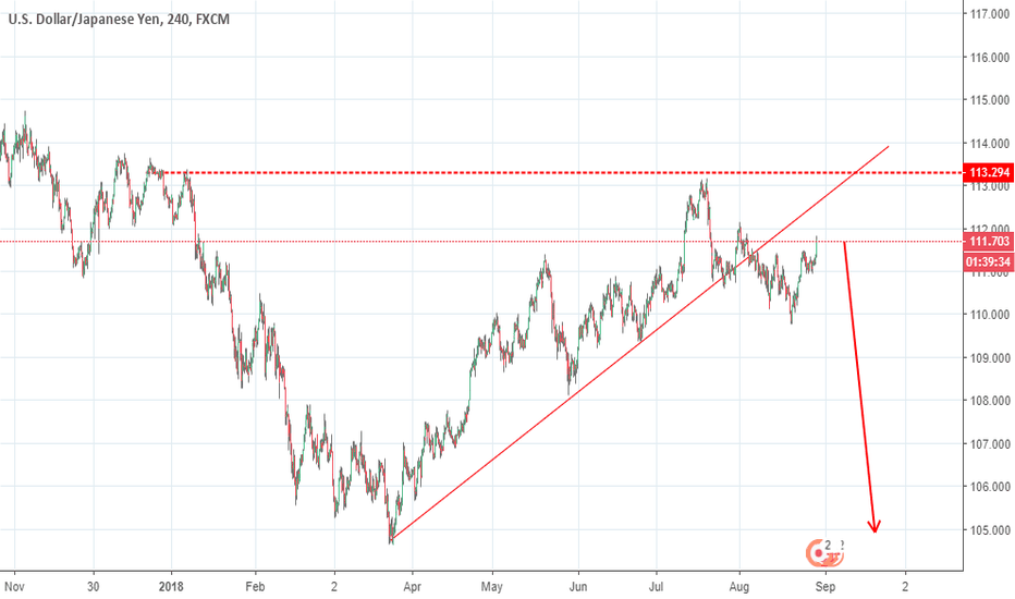 USDJPY: trend break