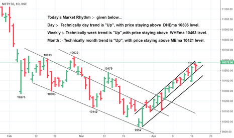 NIFTY: *Staying above 10520,It would head nifty to10615-30 & more*