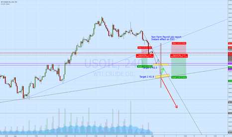 USOIL: Effect of fundamentals on USOIL